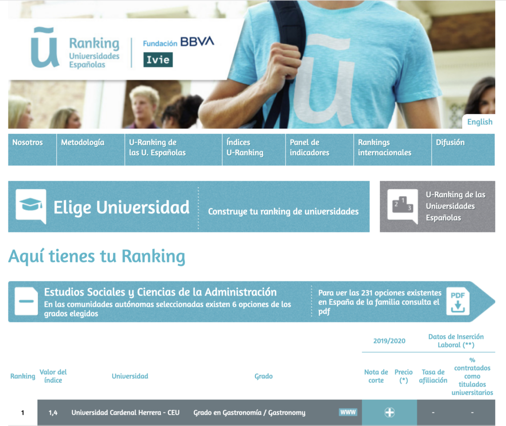 ranking de universidades BBVA